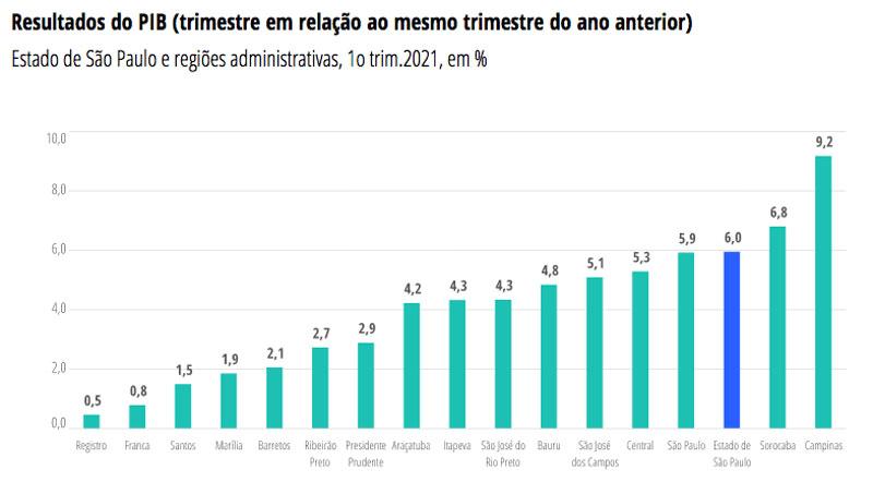 PIB da região de Campinas