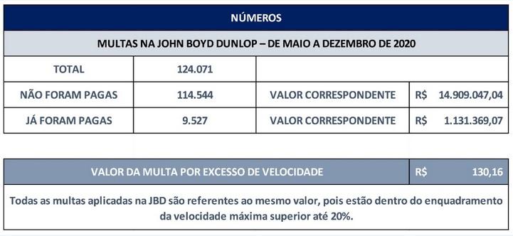 Restituição das multas na Av. JBD